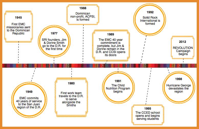 SRI History & Timeline